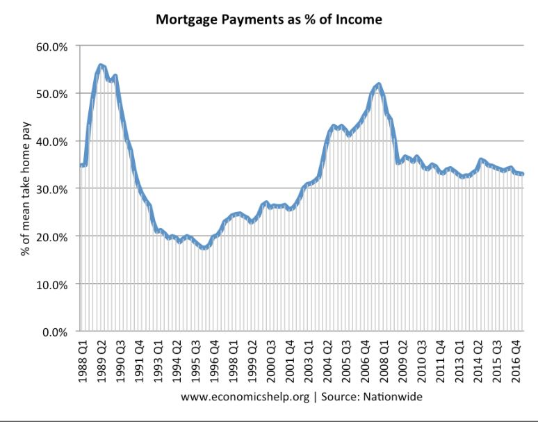 Mortgage Payment as %