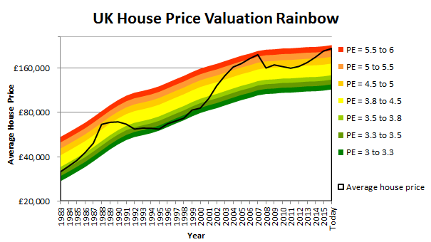 UK-house-price-chart-2016-11