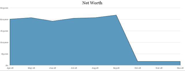 Net worth Q3