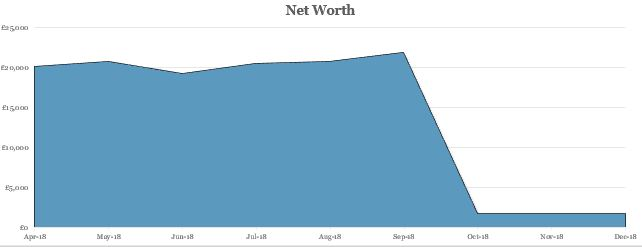 Net worth Q3