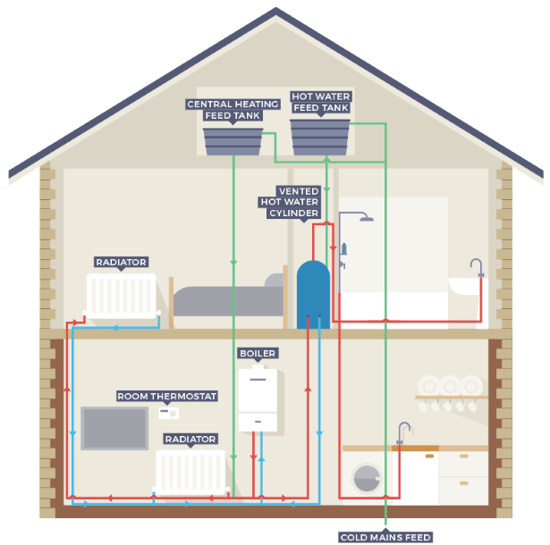 conventional-boiler-explained