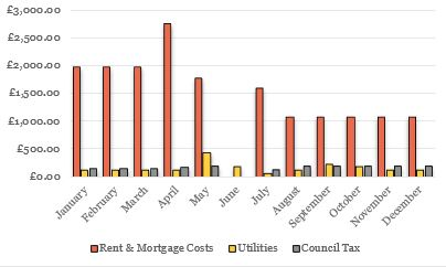 household costs graph