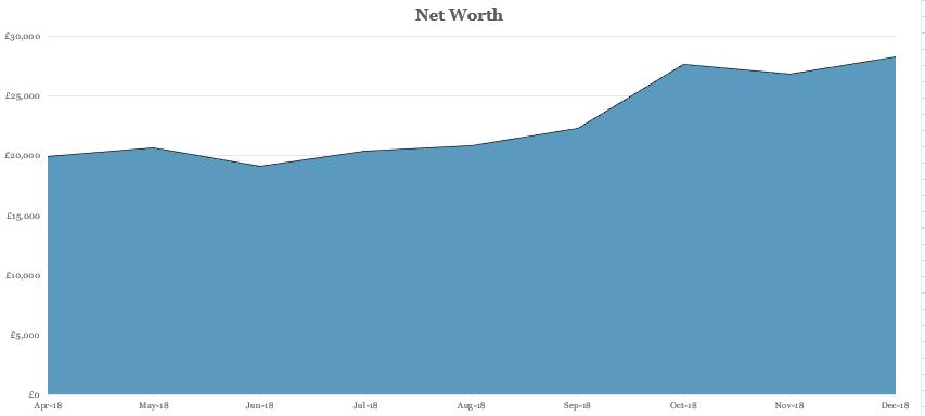net worth