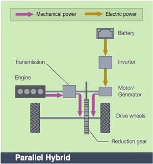 Parallel-Hybrid
