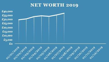 Q2 Net Worth