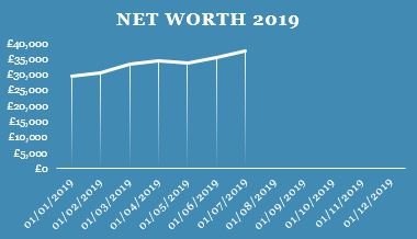 Q2 Net Worth
