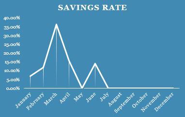 Savings Rate Q2
