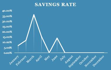 Savings Rate Q2