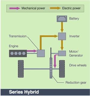 Series-Hybrid