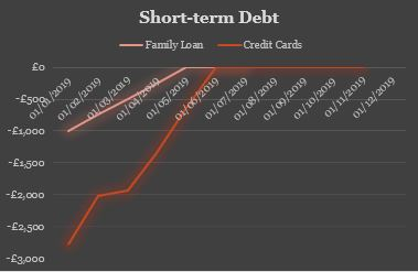 Short-Term Debt Q2