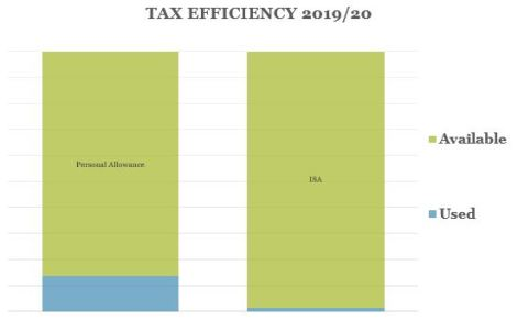 Tax Efficiency Q2