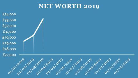 Net Worth Q1