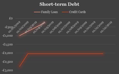 Q1 Short Term Debt