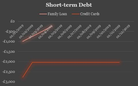 Q1 Short Term Debt