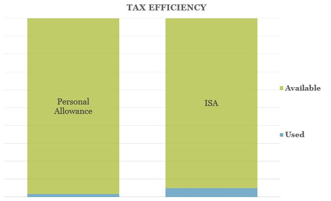 Q1 Tax Efficiency