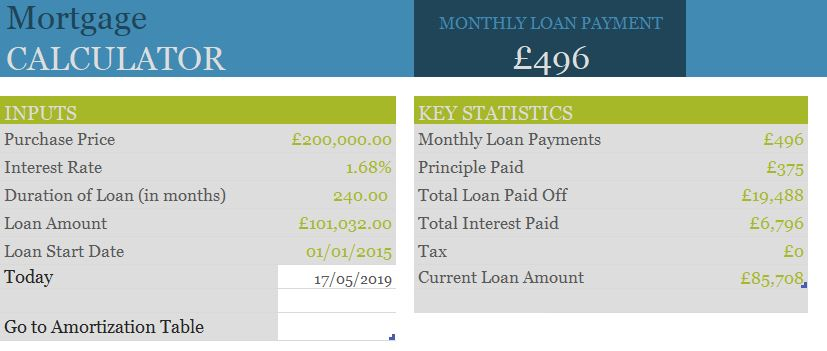 Mortgage example