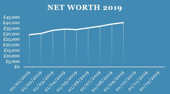 Q3 Net Worth