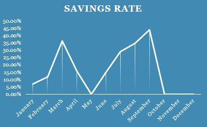 Savings Rate Q3