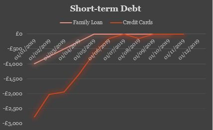 Short Term Debt Q3