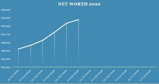 July Net Worth
